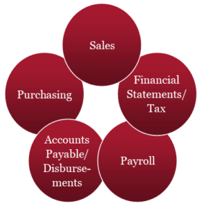 Accounting Cycle For Restaurants